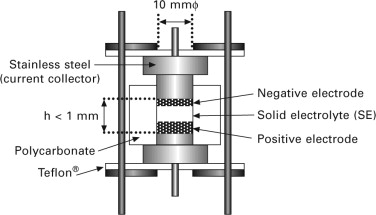 Solid State Batteries - an overview | ScienceDirect Topics
