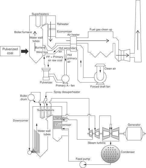 industrial uses of coal sciencedirect Shoes From the 1950s download full size image