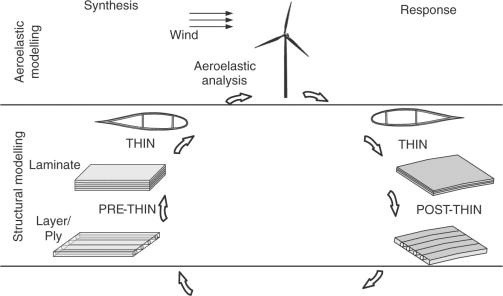 Probabilistic design of wind turbine blades - ScienceDirect