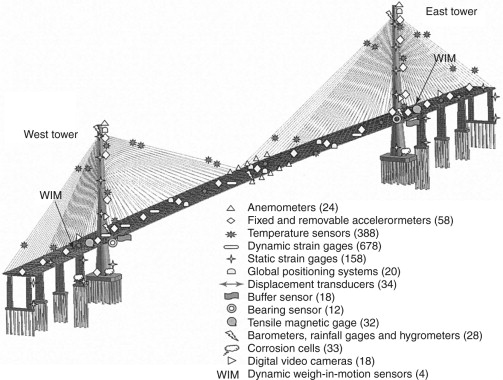Commonly used sensors for civil infrastructures and their