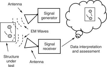 Radar technology: radio frequency, interferometric, millimeter wave