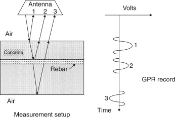 Ground Penetrating Radar Systems - an overview
