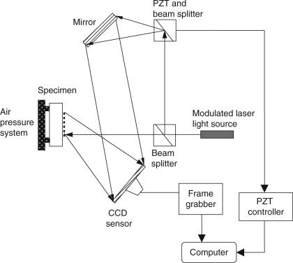 Holographic Interferometry - an overview | ScienceDirect Topics