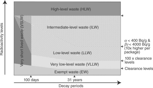 Nesca Presents Valued Approaches To >> South Africa Experience Of Radioactive Waste Raw Management And