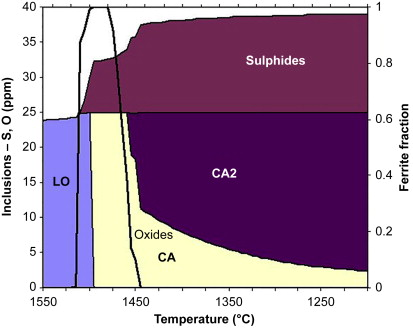 Steel Production - an overview | ScienceDirect Topics