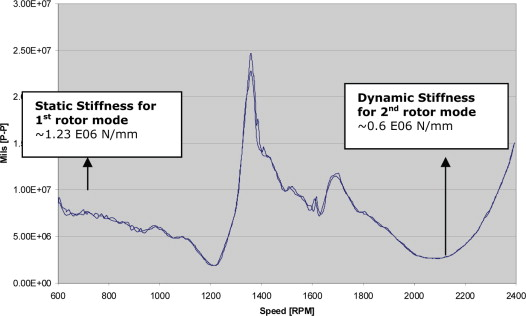Static Stiffness - an overview | ScienceDirect Topics