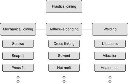 Plastic Welding - an overview | ScienceDirect Topics