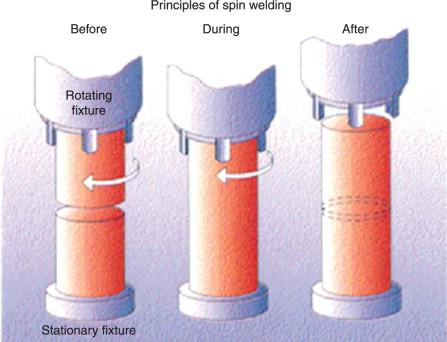 Plastic Welding - an overview   ScienceDirect Topics