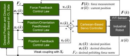 Industrial Robot - an overview | ScienceDirect Topics