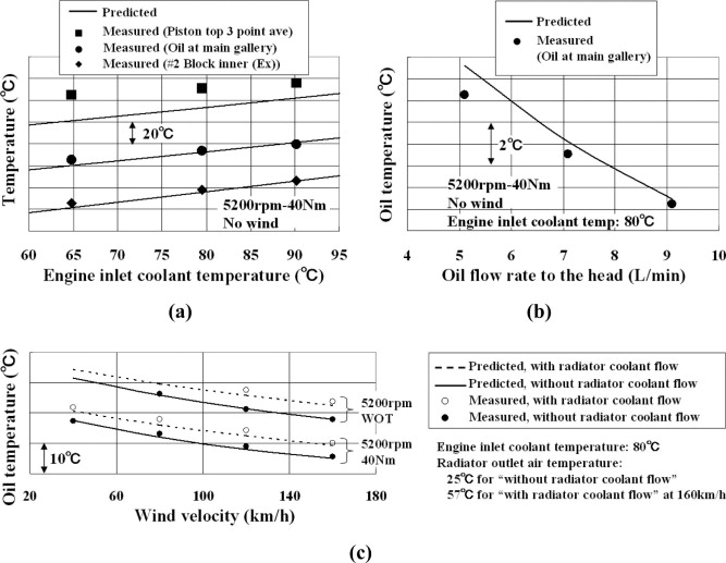 Oil Temperature - an overview   ScienceDirect Topics