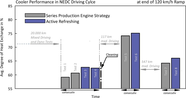 Test Vehicle - an overview | ScienceDirect Topics
