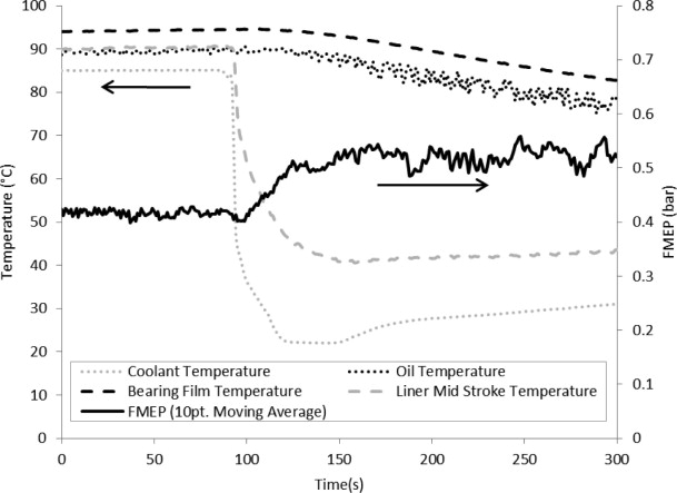 Higher Temperatures Equal Lower Test >> Oil Temperature An Overview Sciencedirect Topics