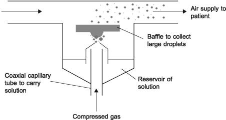 Nebulizer - an overview   ScienceDirect TopicsScienceDirect.com