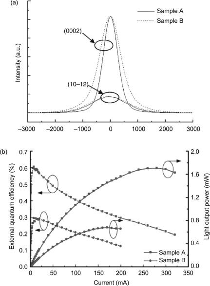 Gallium Nitride Gan On Silicon Substrates For Leds