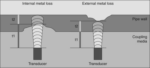 Mechanical Wave - an overview | ScienceDirect Topics
