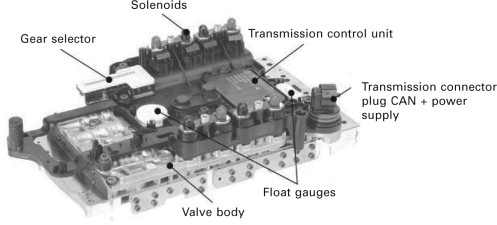 Advanced Transmission Technologies To Improve Vehicle Performance Sciencedirect