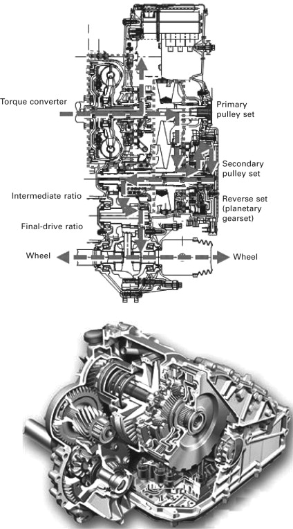 continuously variable transmission - an overview | ScienceDirect Topics