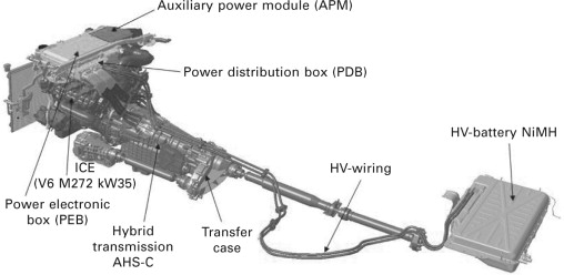 Hybrid Powertrains - an overview | ScienceDirect Topics | Hybrid Engine Diagram Power Of A Train |  | ScienceDirect.com