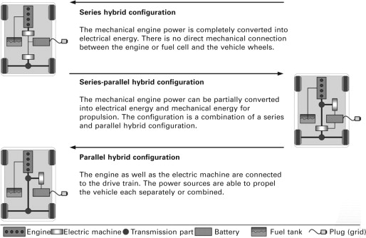 Hybrid Vehicle - an overview | ScienceDirect Topics