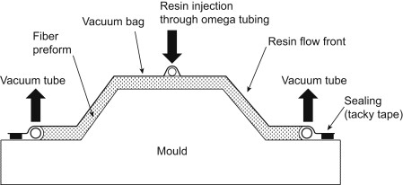 reaction injection moulding an overview sciencedirect topics Injection Moulding Products