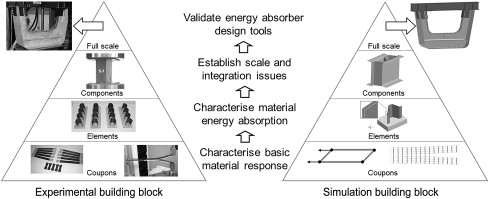Structural Elements An Overview Sciencedirect Topics