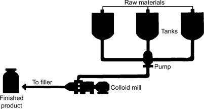 Produce manufactory mayonnaise