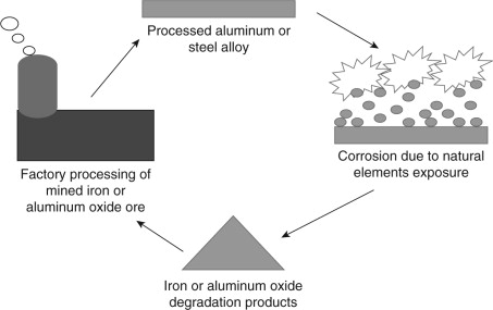 corrosion processes and strategies for prevention an introduction rh sciencedirect com