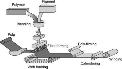 Composite nonwovens in wipes - ScienceDirect
