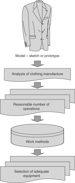 Garment Manufacture - an overview | ScienceDirect Topics