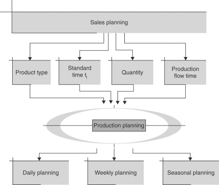 Production Planning An Overview Sciencedirect Topics