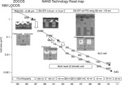Developments in 3D-NAND Flash technology - ScienceDirect on
