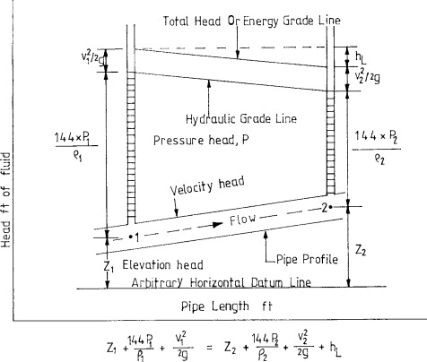 Pressure Head - an overview | ScienceDirect Topics