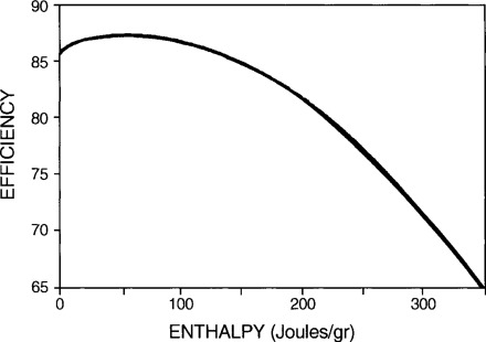 Enthalpy Drop - an overview | ScienceDirect Topics