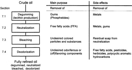 Oil Purification - ScienceDirect