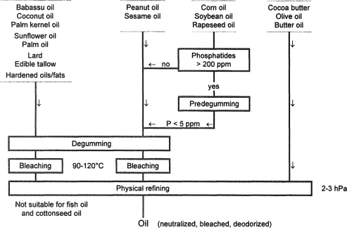 Oil Purification - ScienceDirect
