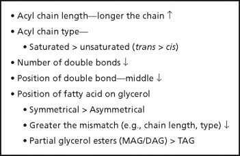 Trans Fats: Health, Chemistry, Functionality, and Potential