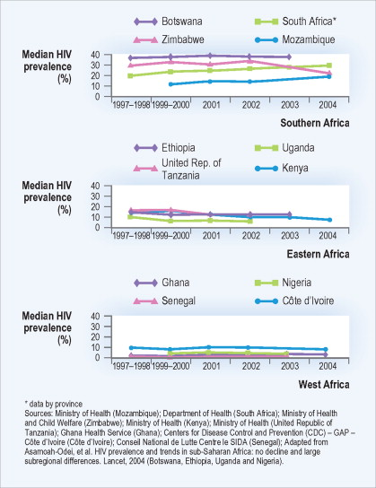 AIDS Orphan - an overview | ScienceDirect Topics
