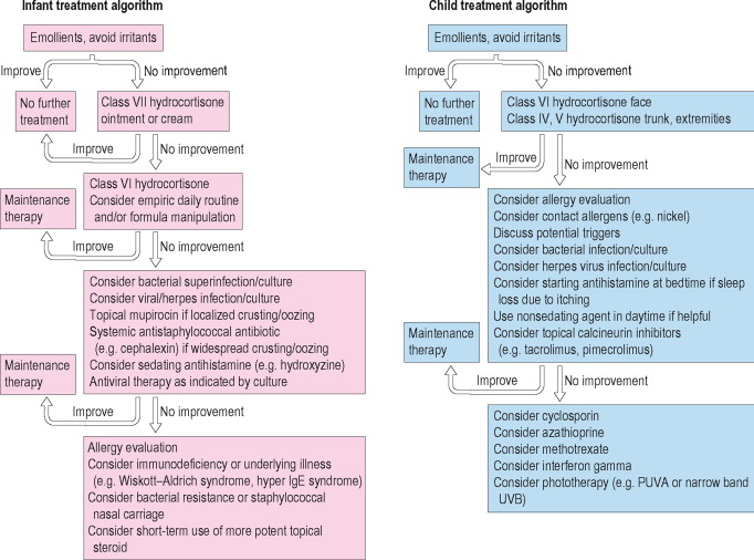 Topical Steroid - an overview | ScienceDirect Topics