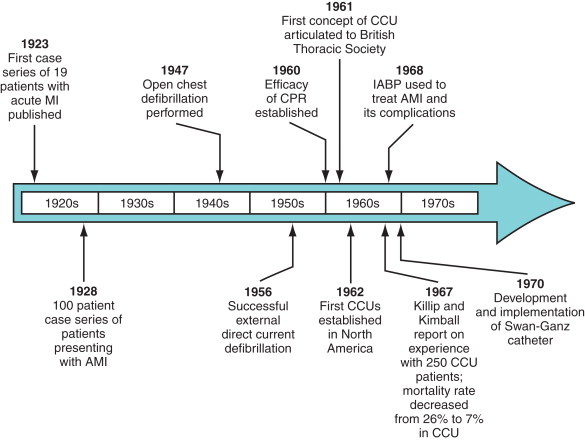 Coronary Care Unit - an overview | ScienceDirect Topics