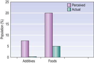 Food Additive - an overview | ScienceDirect Topics
