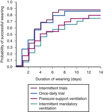 Ventilator Weaning - an overview | ScienceDirect Topics