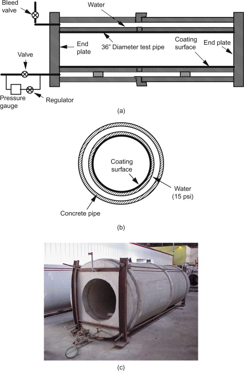 Concrete Pipe - an overview | ScienceDirect Topics