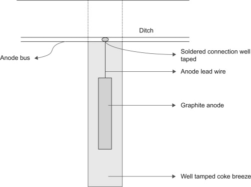 anode resistance