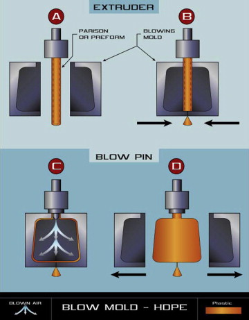 Extrusion Blow Molding - an overview | ScienceDirect Topics