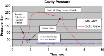 Cavity Pressure - an overview | ScienceDirect Topics