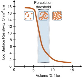 Functional Fillers for Plastics - ScienceDirect