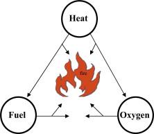 Flame Retardants - ScienceDirect
