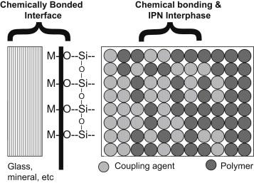 Adhesion Promoters: Silane Coupling Agents - ScienceDirect