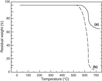 Heat-Resistant Adhesives - ScienceDirect