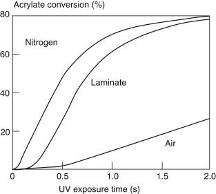 Acrylate - an overview   ScienceDirect Topics